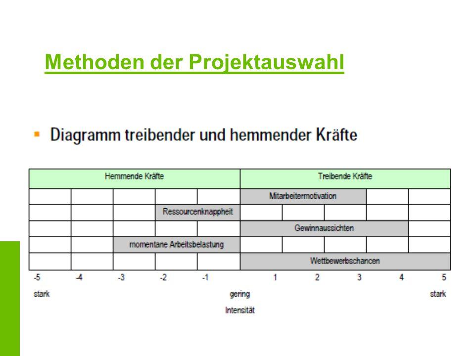 Projektplanung Struktur und Ablauf der Arbeiten Leitfaden für das weitere Vorgehen Welche Arbeiten sind zu erledigen Instrument der Projektplanung: Projektstrukturplan