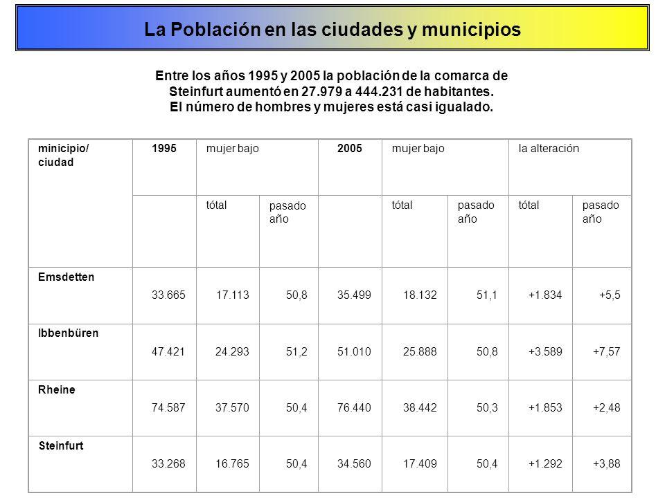 minicipio/ ciudad 1995mujer bajo2005mujer bajola alteración tótalpasado año tótalpasado año tótalpasado año Emsdetten 33.66517.11350,835.49918.13251,1