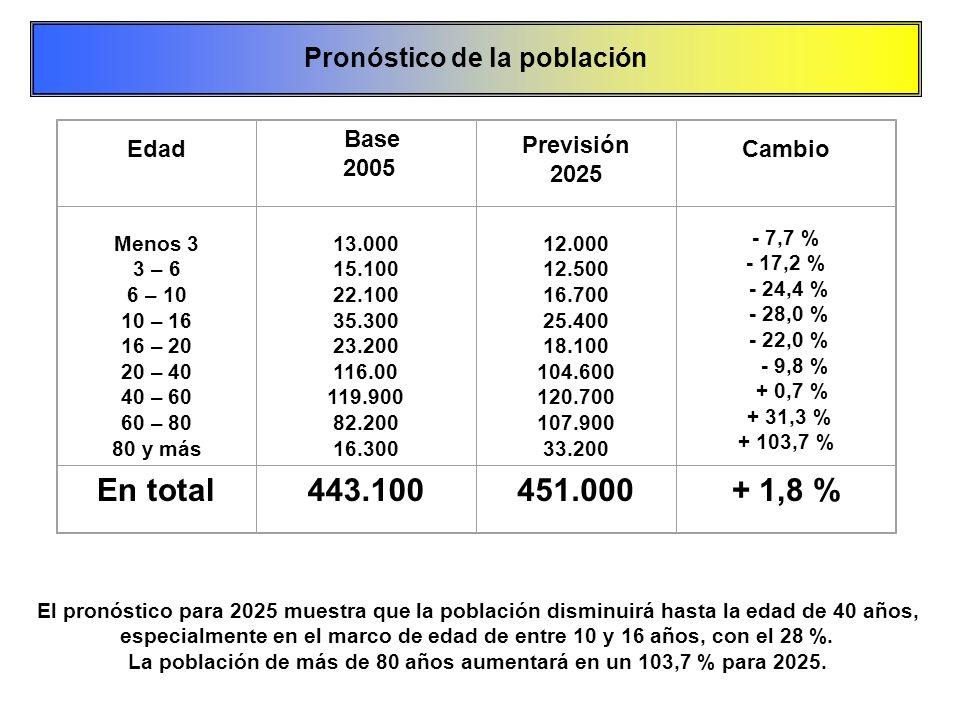 Edad Base 2005 Previsión 2025 Cambio Menos 3 3 – 6 6 – 10 10 – 16 16 – 20 20 – 40 40 – 60 60 – 80 80 y más 13.000 15.100 22.100 35.300 23.200 116.00 1