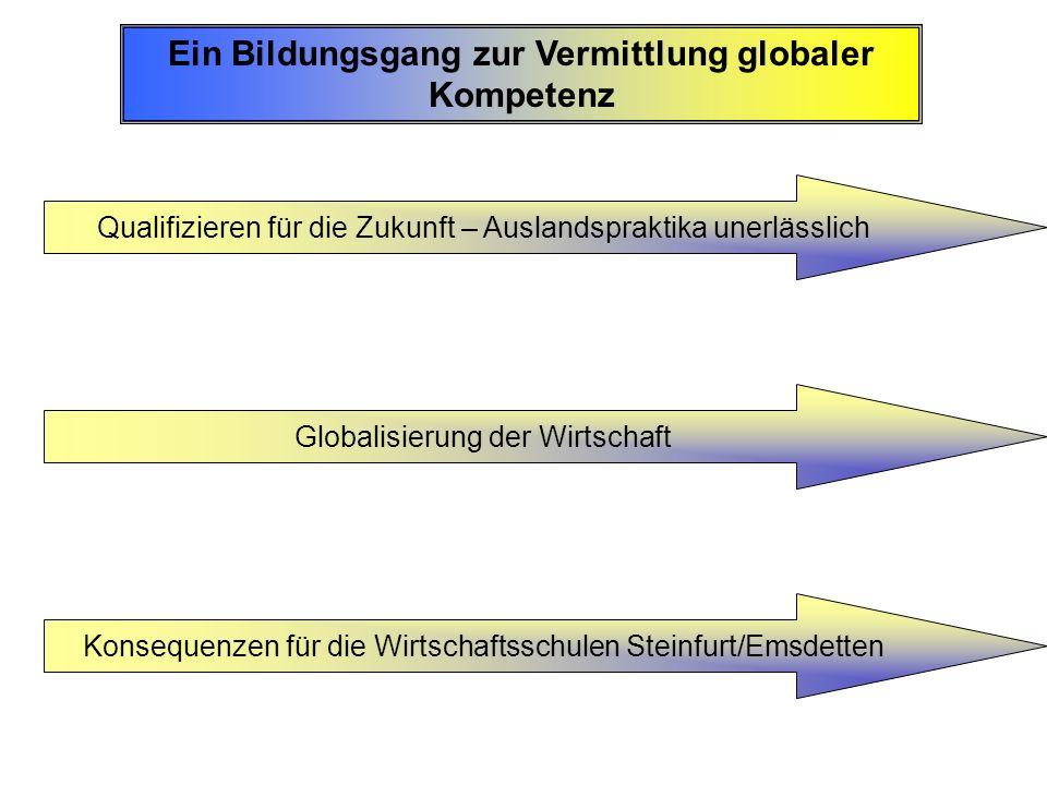 Ein Bildungsgang zur Vermittlung globaler Kompetenz Qualifizieren für die Zukunft – Auslandspraktika unerlässlich Globalisierung der Wirtschaft Konseq