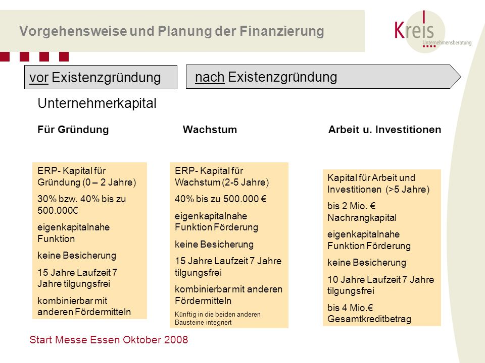 Start Messe Essen Oktober 2008 Vorgehensweise und Planung der Finanzierung Unternehmerkapital Für Gründung WachstumArbeit u. Investitionen vor Existen