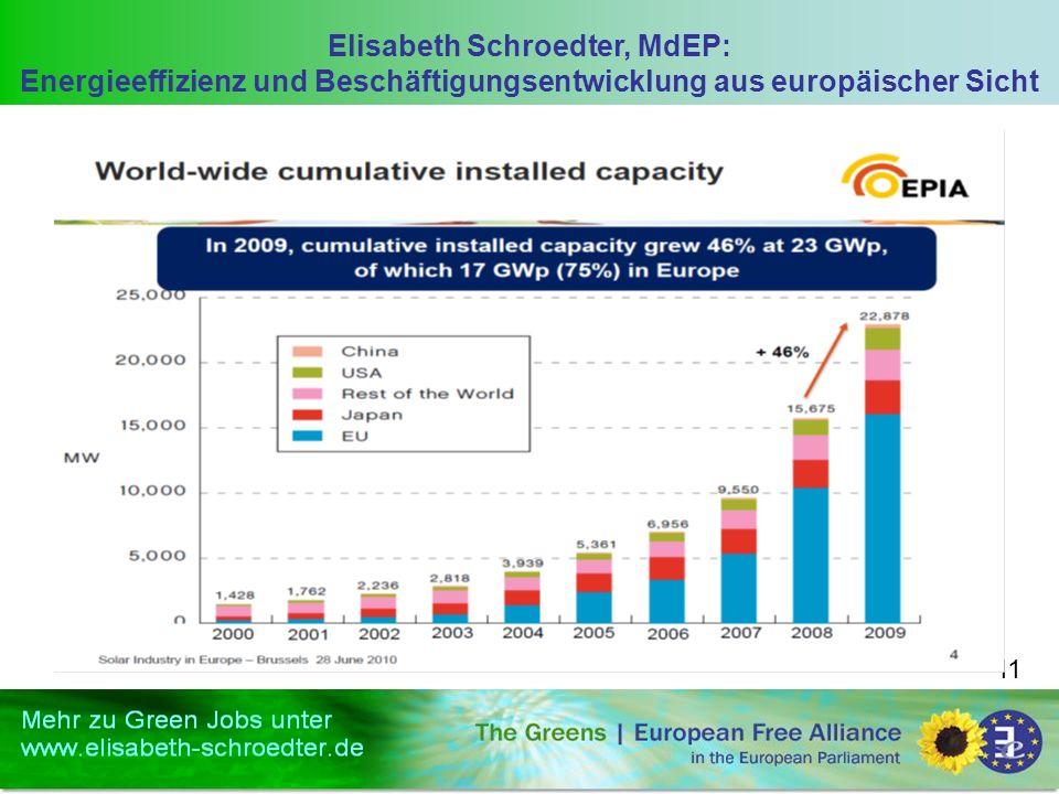 Elisabeth Schroedter, MdEP: Energieeffizienz und Beschäftigungsentwicklung aus europäischer Sicht 11