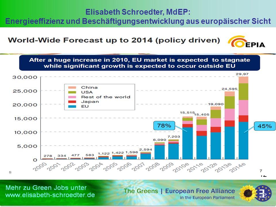 Elisabeth Schroedter, MdEP: Energieeffizienz und Beschäftigungsentwicklung aus europäischer Sicht 12