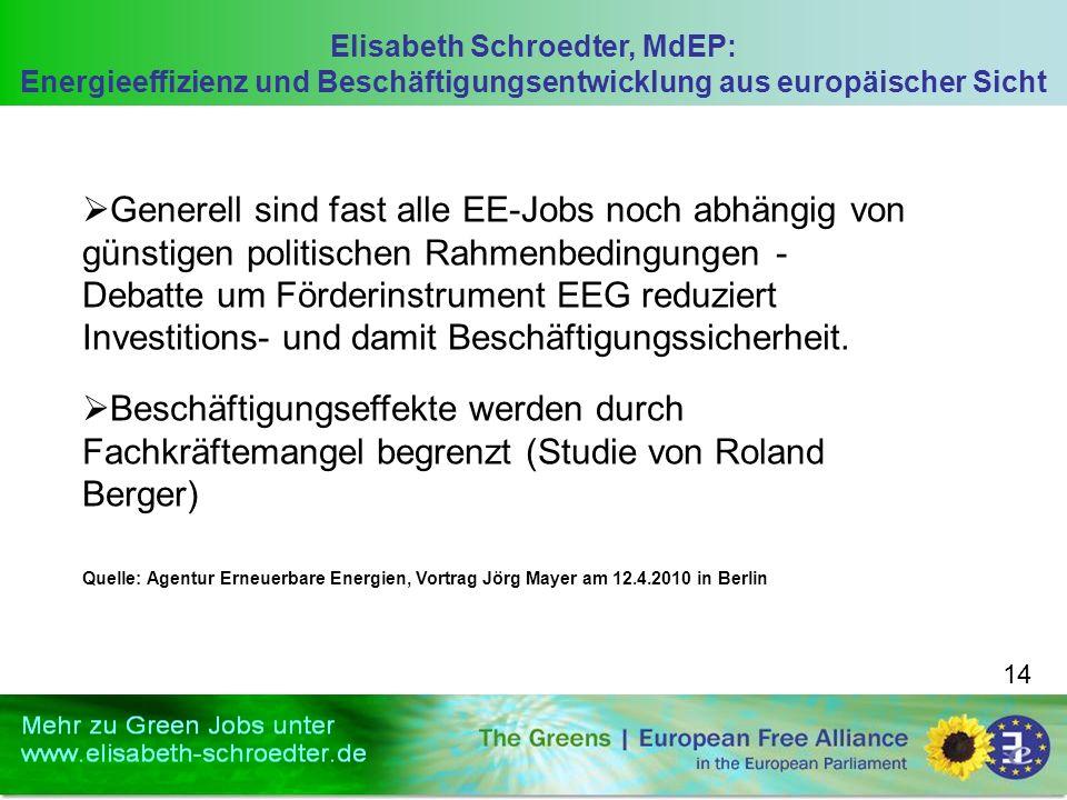 Elisabeth Schroedter, MdEP: Energieeffizienz und Beschäftigungsentwicklung aus europäischer Sicht 14 Generell sind fast alle EE-Jobs noch abhängig von günstigen politischen Rahmenbedingungen - Debatte um Förderinstrument EEG reduziert Investitions- und damit Beschäftigungssicherheit.