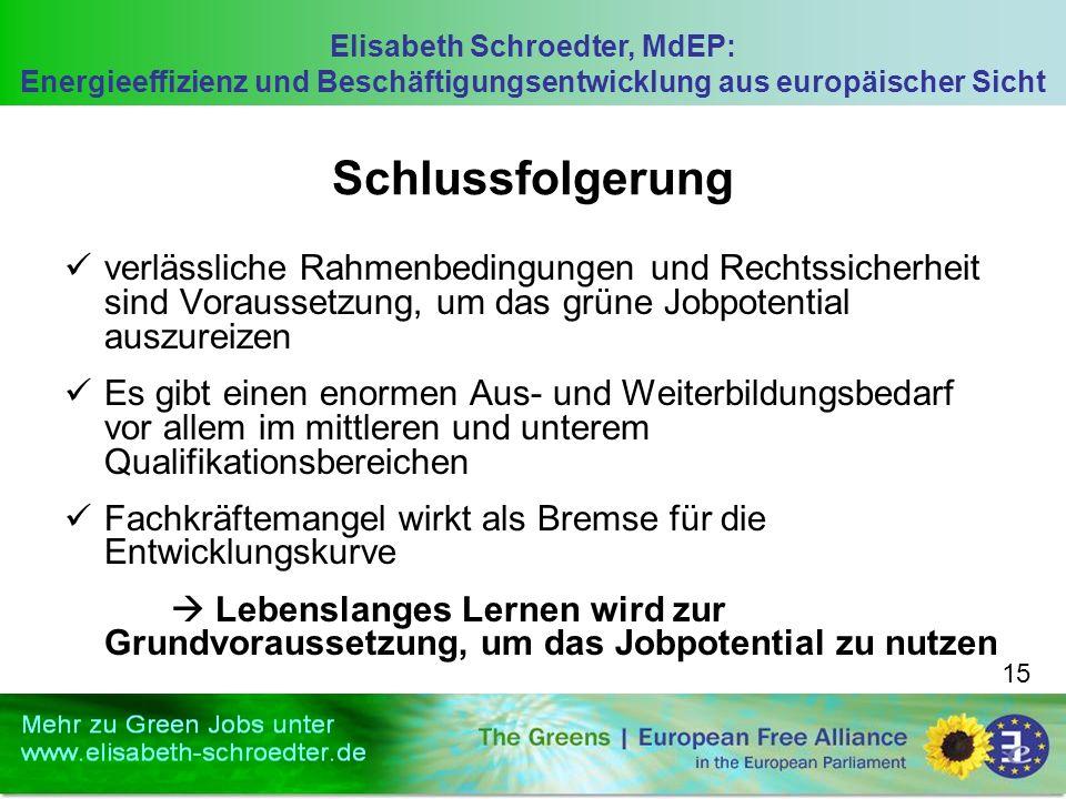 Elisabeth Schroedter, MdEP: Energieeffizienz und Beschäftigungsentwicklung aus europäischer Sicht 15 Schlussfolgerung verlässliche Rahmenbedingungen und Rechtssicherheit sind Voraussetzung, um das grüne Jobpotential auszureizen Es gibt einen enormen Aus- und Weiterbildungsbedarf vor allem im mittleren und unterem Qualifikationsbereichen Fachkräftemangel wirkt als Bremse für die Entwicklungskurve Lebenslanges Lernen wird zur Grundvoraussetzung, um das Jobpotential zu nutzen