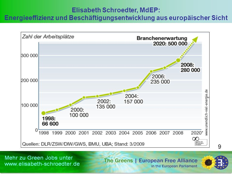 Elisabeth Schroedter, MdEP: Energieeffizienz und Beschäftigungsentwicklung aus europäischer Sicht 9