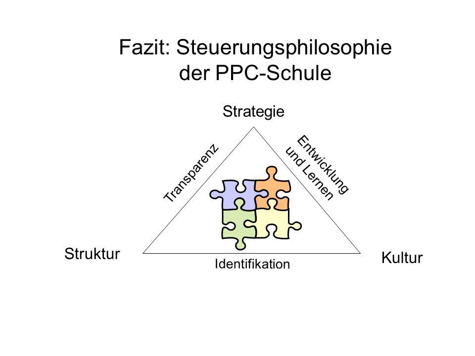 Fazit: Steuerungsphilosophie der PPC-Schule Strategie Struktur Kultur Transparenz Entwicklung und Lernen Identifikation