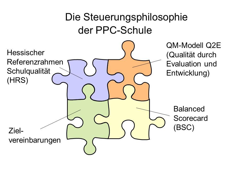 Ziel- vereinbarungen Balanced Scorecard (BSC) Hessischer Referenzrahmen Schulqualität (HRS) QM-Modell Q2E (Qualität durch Evaluation und Entwicklung)