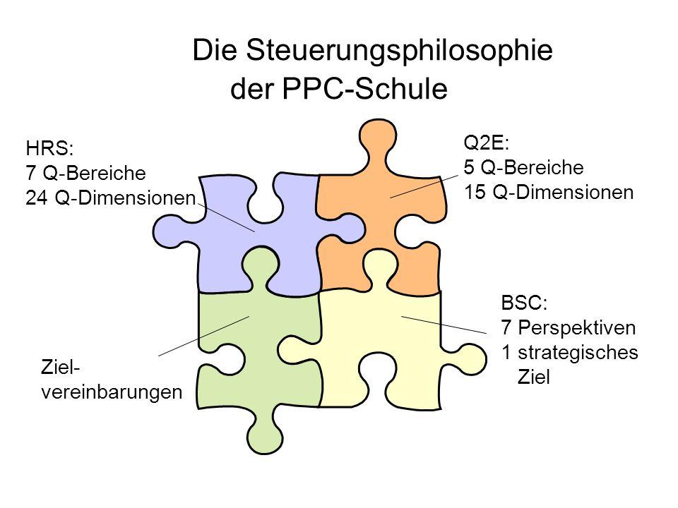 Die Steuerungsphilosophie der PPC-Schule Ziel- vereinbarungen BSC: 7 Perspektiven 1 strategisches Ziel HRS: 7 Q-Bereiche 24 Q-Dimensionen Q2E: 5 Q-Bereiche 15 Q-Dimensionen