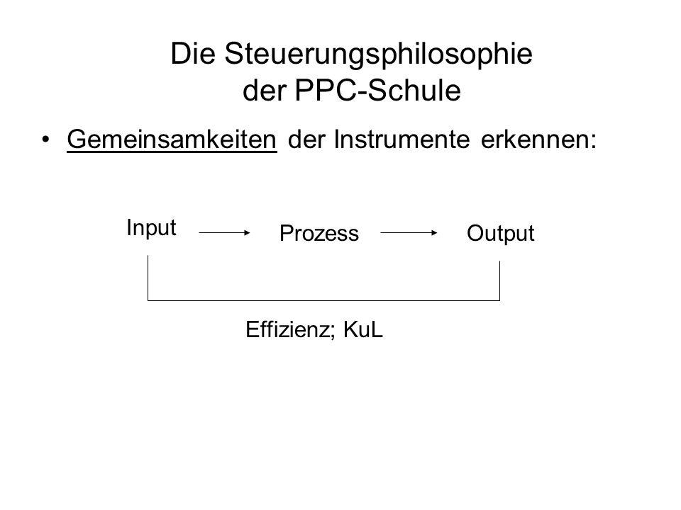 Die Steuerungsphilosophie der PPC-Schule Unterschiede der Instrumente nutzen: InputProzessOutput Effizienz; KuL Ziele/ Strategien Outcome Effektivität; Wirkungsorientierung BSC