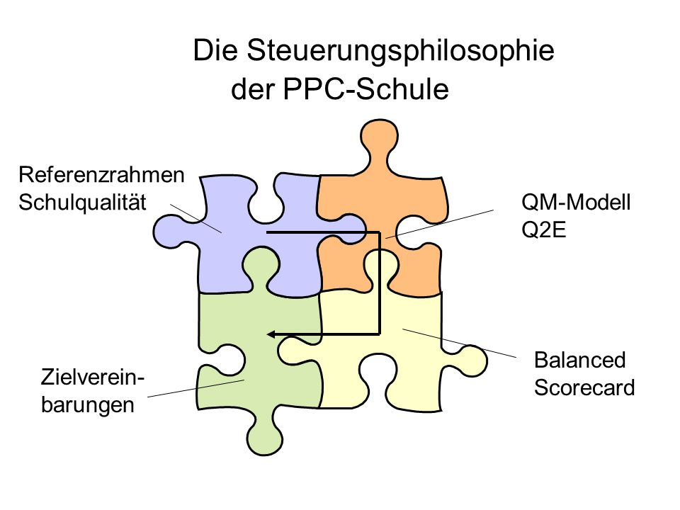 Die Steuerungsphilosophie der PPC-Schule Referenzrahmen Schulqualität QM-Modell Q2E Balanced Scorecard Zielverein- barungen
