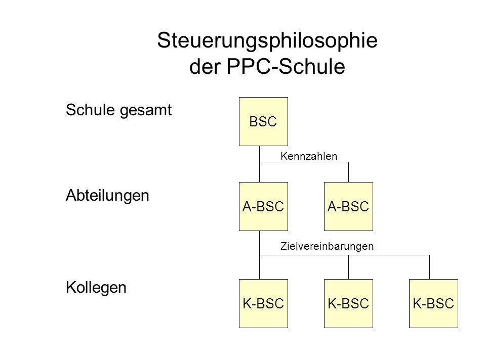 Steuerungsphilosophie der PPC-Schule Schule gesamt Abteilungen Kollegen A-BSC K-BSC BSC Kennzahlen Zielvereinbarungen