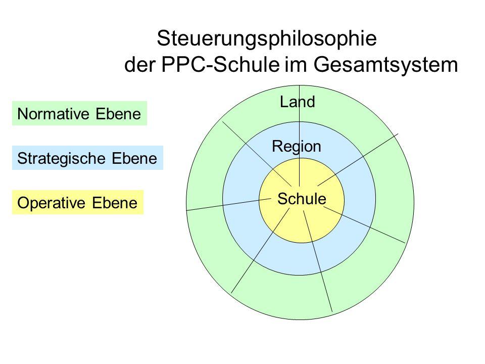 Steuerungsphilosophie der PPC-Schule im Gesamtsystem Region Schule Land Normative Ebene Strategische Ebene Operative Ebene