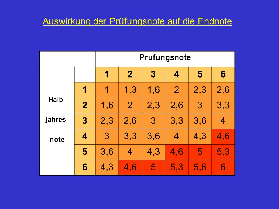 Prüfungsnote Halb- jahres- note 123456 111,31,622,32,6 21,622,32,633,3 32,32,633,33,64 433,33,644,34,6 53,644,34,655,3 64,34,655,35,66 Auswirkung der Prüfungsnote auf die Endnote