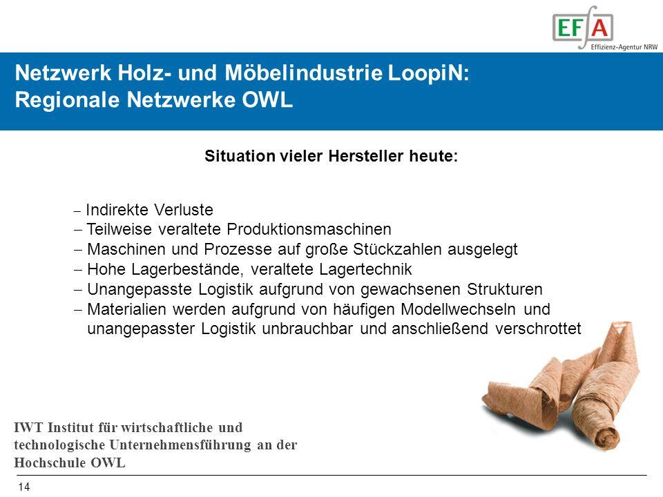 14 Initiierung und Begleiten von Netzwerken in OWL Netzwerk Holz- und Möbelindustrie LoopiN: Regionale Netzwerke OWL Situation vieler Hersteller heute