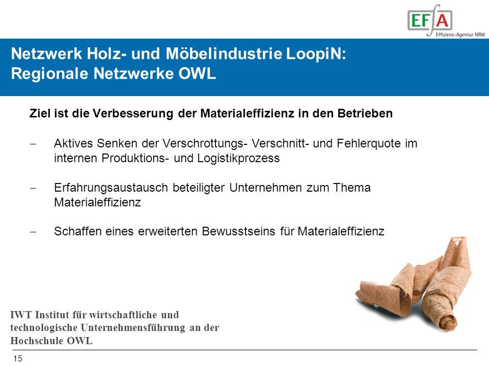 15 Initiierung und Begleiten von Netzwerken in OWL Netzwerk Holz- und Möbelindustrie LoopiN: Regionale Netzwerke OWL Ziel ist die Verbesserung der Mat
