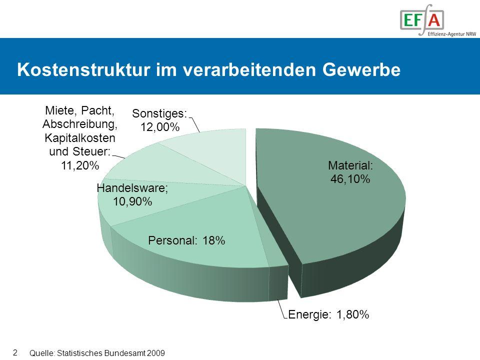 3 Organisation der EFA Effizienz-Agentur NRW: Kompetenzzentrum für Ressourceneffizienz im Auftrag des NRW-Umweltministeriums tätig Ziele in Kooperation mit dem Mittelstand: 1.