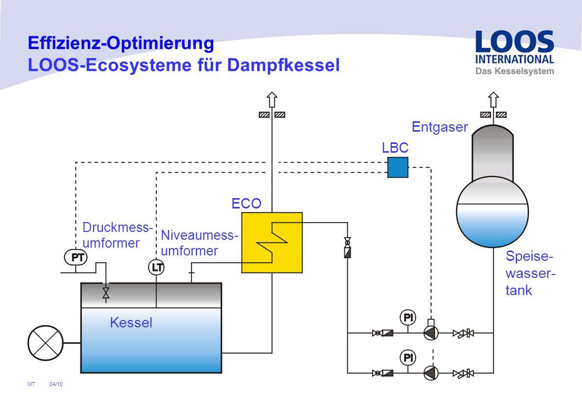 04/10 MT UNIVERSAL Einflammrohrkessel UL-S-IE Hoch effizientes Spiral-Rippenrohr- system für Gas und Heizöl