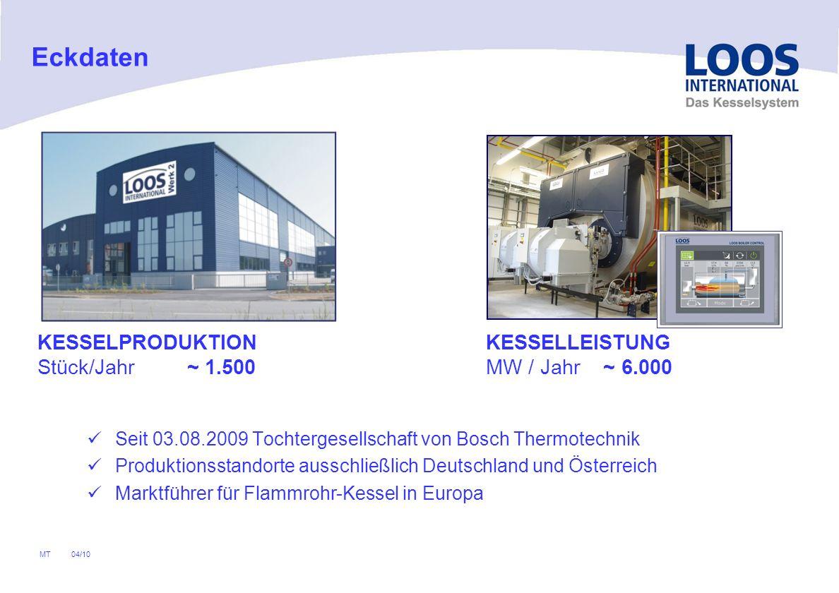 04/10 MT Seit 03.08.2009 Tochtergesellschaft von Bosch Thermotechnik Produktionsstandorte ausschließlich Deutschland und Österreich Marktführer für Flammrohr-Kessel in Europa KESSELPRODUKTION Stück/Jahr ~ 1.500 KESSELLEISTUNG MW / Jahr ~ 6.000 Eckdaten