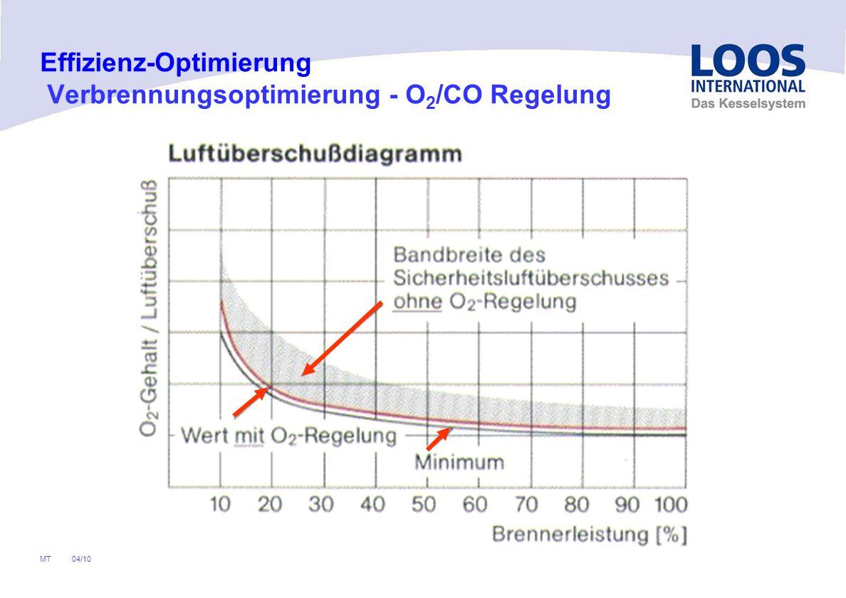 04/10 MT * Bei Feuerungsmanager O2-/ und CO- Regelung im Manager integriert Regelung* O 2 - / CO- Sonde * Effizienz-Optimierung Verbrennungsoptimierun
