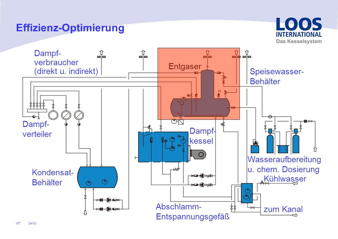 04/10 MT Dampf- verteiler Dampf- verbraucher (direkt u. indirekt) Kondensat- Behälter Speisewasser- Behälter Entgaser Abschlamm- Entspannungsgefäß Was