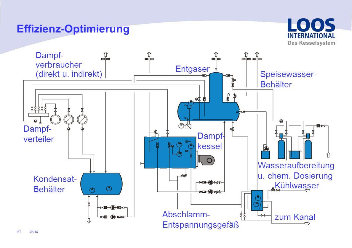 04/10 MT Abschlammverluste Absalzverluste Abstrahlverluste an der Kesseloberfläche Abgasverluste Brennerseitige Optimierungsmöglichkeiten Effizienz-Optimierung Energiebilanz des Kessels