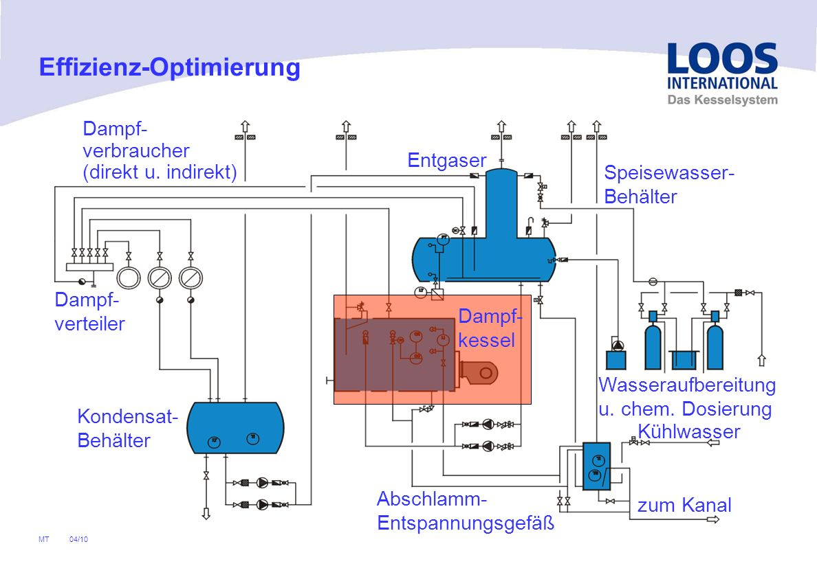 04/10 MT Effizienz-Optimierung Betriebsbedingte Auskühlverluste über vermeidbare Brennerstarts Am Beispiel eines Kessels UL-S 5000 x 13 mit zugehörigen Brenner beträgt Öffnungszeit Stellantrieb T Ö :40 s Vorbelüftungszeit T L :30 s Schließzeit Stellantrieb T S :30 s Feuerungsleistung ohne Economiser3.642 kW Mediumstemperaturca.