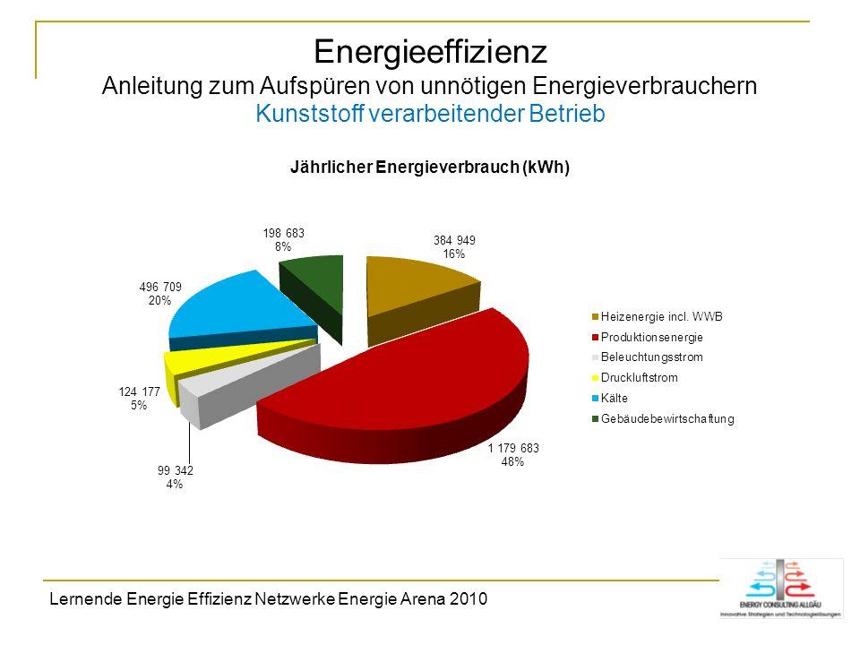 Energieeffizienz Anleitung zum Aufspüren von unnötigen Energieverbrauchern Kunststoff verarbeitender Betrieb Lernende Energie Effizienz Netzwerke Ener