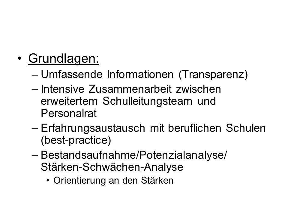 Grundlagen: –Umfassende Informationen (Transparenz) –Intensive Zusammenarbeit zwischen erweitertem Schulleitungsteam und Personalrat –Erfahrungsaustau