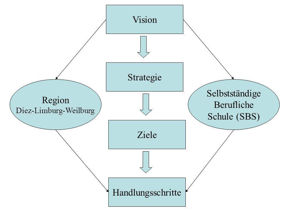 Vision Strategie Ziele Handlungsschritte Region Diez-Limburg-Weilburg Selbstständige Berufliche Schule (SBS)