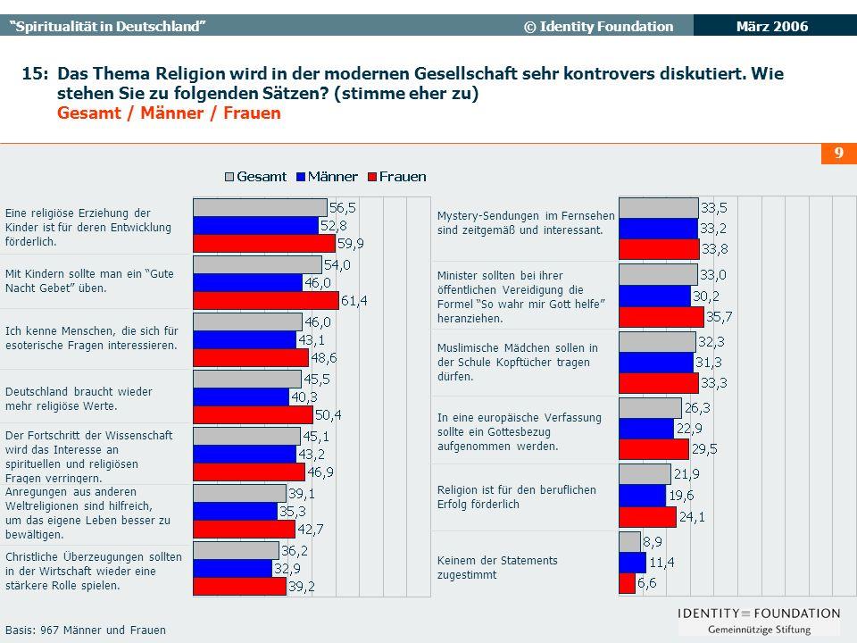 März 2006 Spiritualität in Deutschland© Identity Foundation 9 15: Das Thema Religion wird in der modernen Gesellschaft sehr kontrovers diskutiert.