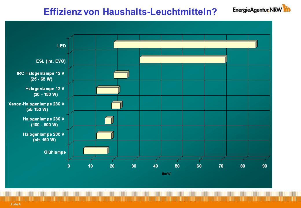 Folie 15 Effiziente Beleuchtungssysteme 1)Effizienz der Lampe 2)Effizienz der Leuchte 3) Lichtlenkung 4) Bedarfsgerechtes Licht 5) Vor- und Nachteile der Systeme berücksichtigen - Farbwiedergabe - Lichtfarbe - Schalt-/Dimmfähigkeit - Temperaturverhalten - Brillianz - Leistung....