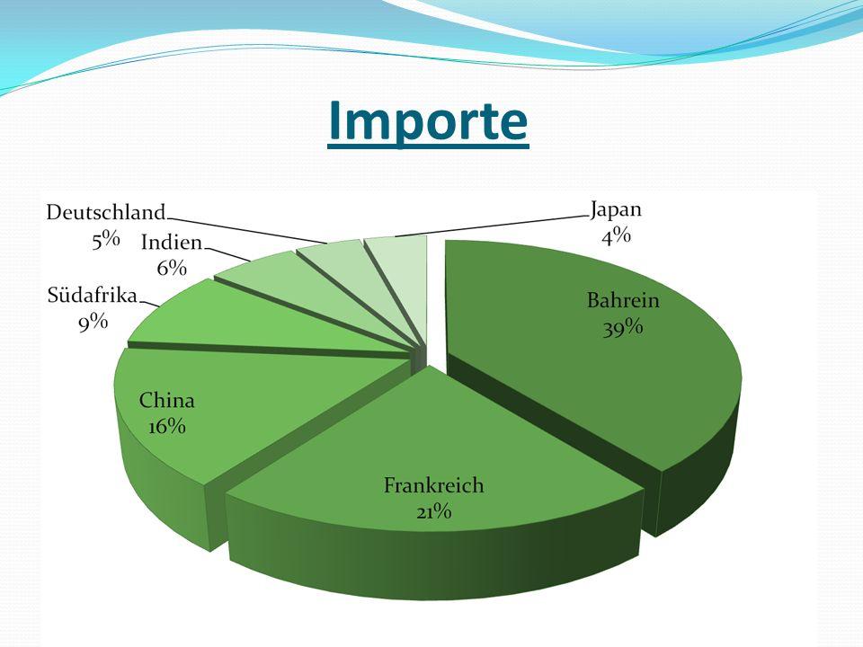 Importe
