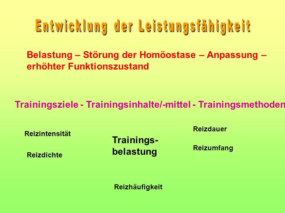 Belastung – Störung der Homöostase – Anpassung – erhöhter Funktionszustand Trainings- belastung Reizhäufigkeit Reizintensität Reizdichte Reizdauer Reizumfang Trainingsziele - Trainingsinhalte/-mittel - Trainingsmethoden