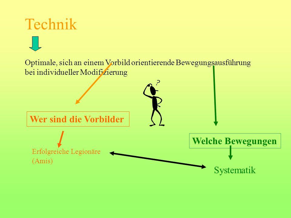 Technik Optimale, sich an einem Vorbild orientierende Bewegungsausführung bei individueller Modifizierung Wer sind die Vorbilder Welche Bewegungen Erfolgreiche Legionäre (Amis) Systematik