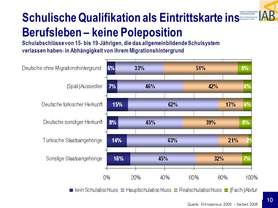 10 Schulische Qualifikation als Eintrittskarte ins Berufsleben – keine Poleposition Schulabschlüsse von 15- bis 19-Jährigen, die das allgemeinbildende