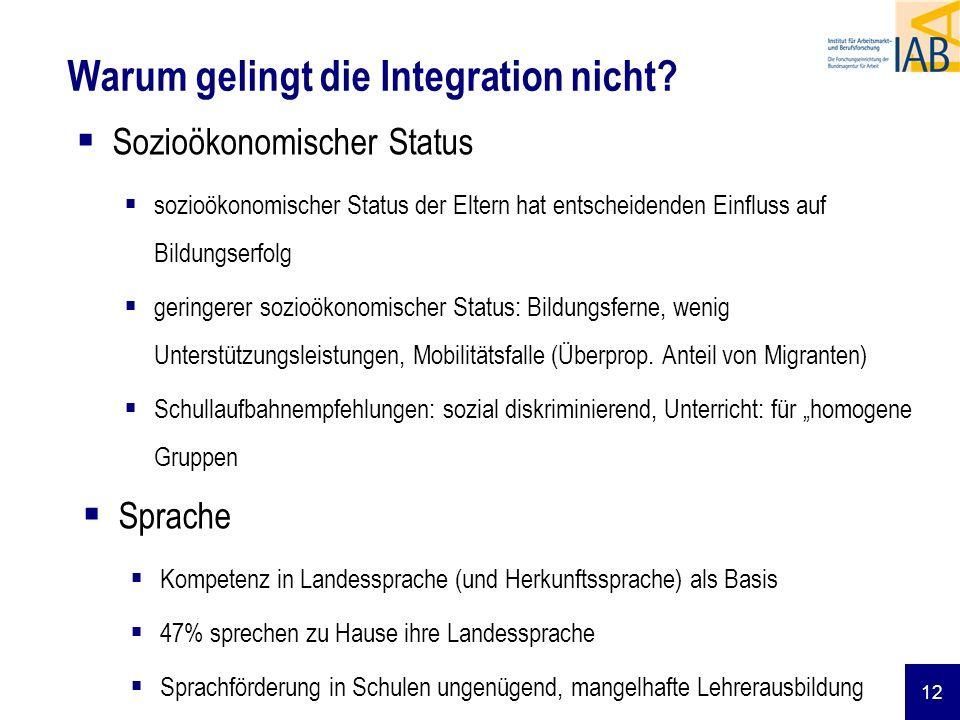 12 Warum gelingt die Integration nicht? Sozioökonomischer Status sozioökonomischer Status der Eltern hat entscheidenden Einfluss auf Bildungserfolg ge