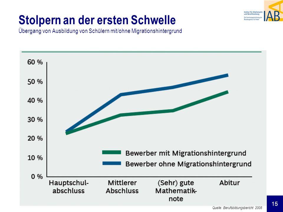 15 Stolpern an der ersten Schwelle Übergang von Ausbildung von Schülern mit/ohne Migrationshintergrund Quelle: Berufsbildungsbericht 2008
