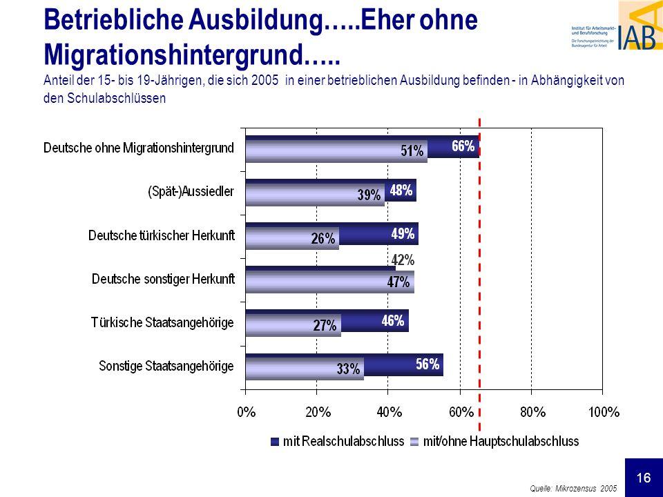 16 Betriebliche Ausbildung…..Eher ohne Migrationshintergrund….. Anteil der 15- bis 19-Jährigen, die sich 2005 in einer betrieblichen Ausbildung befind