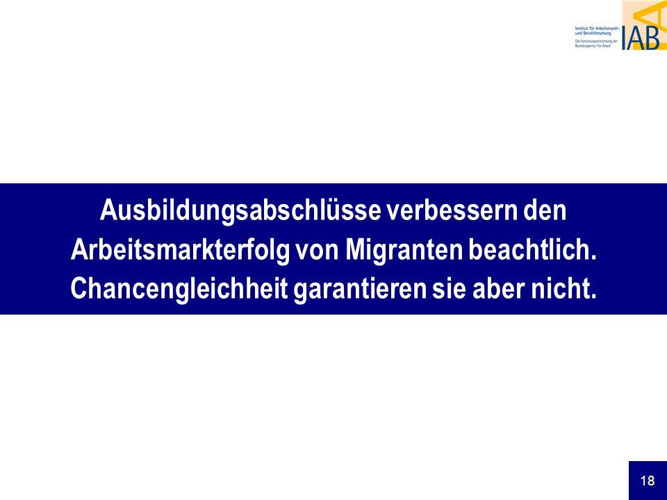 18 Ausbildungsabschlüsse verbessern den Arbeitsmarkterfolg von Migranten beachtlich. Chancengleichheit garantieren sie aber nicht.