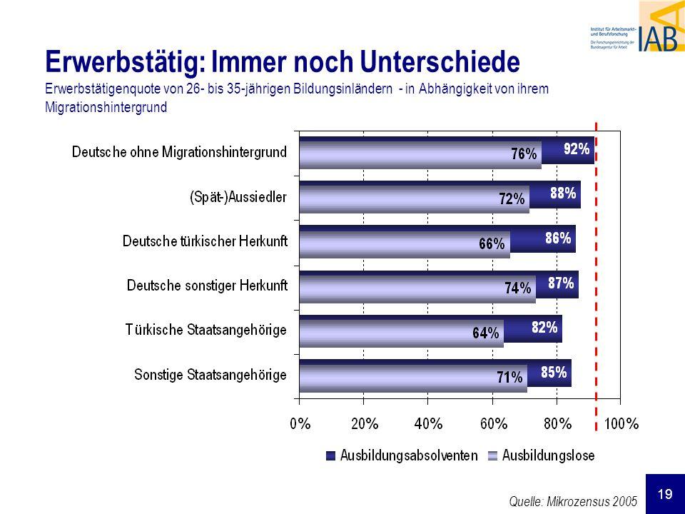 19 Erwerbstätig: Immer noch Unterschiede Erwerbstätigenquote von 26- bis 35-jährigen Bildungsinländern - in Abhängigkeit von ihrem Migrationshintergru