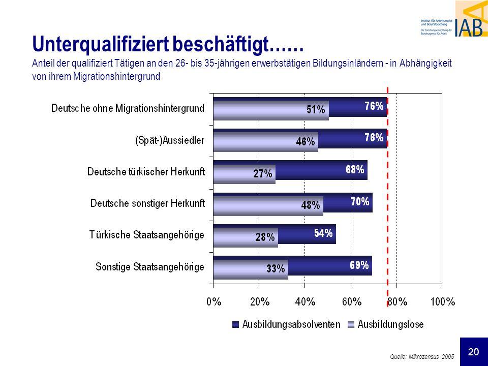 20 Unterqualifiziert beschäftigt…… Anteil der qualifiziert Tätigen an den 26- bis 35-jährigen erwerbstätigen Bildungsinländern - in Abhängigkeit von i