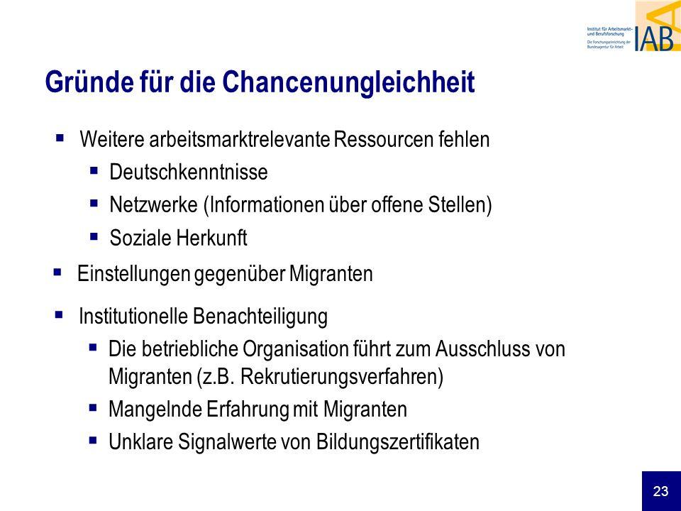 23 Gründe für die Chancenungleichheit Weitere arbeitsmarktrelevante Ressourcen fehlen Deutschkenntnisse Netzwerke (Informationen über offene Stellen)