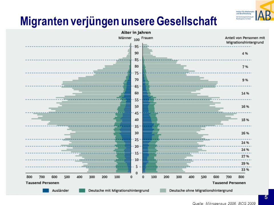 5 Migranten verjüngen unsere Gesellschaft Quelle: Mikrozensus 2006, BCG 2009
