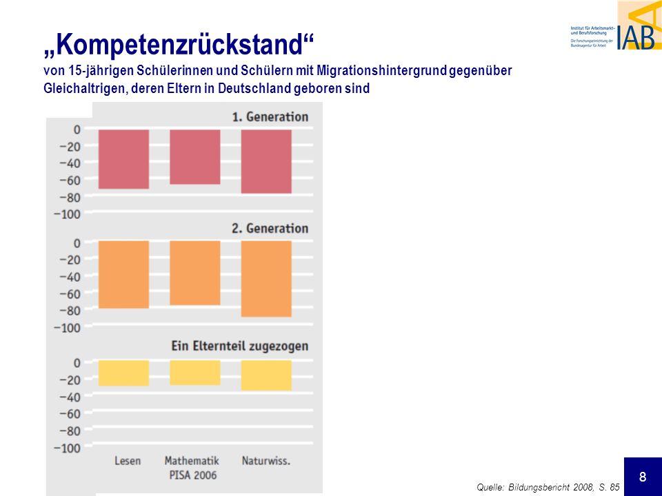 8 Kompetenzrückstand von 15-jährigen Schülerinnen und Schülern mit Migrationshintergrund gegenüber Gleichaltrigen, deren Eltern in Deutschland geboren