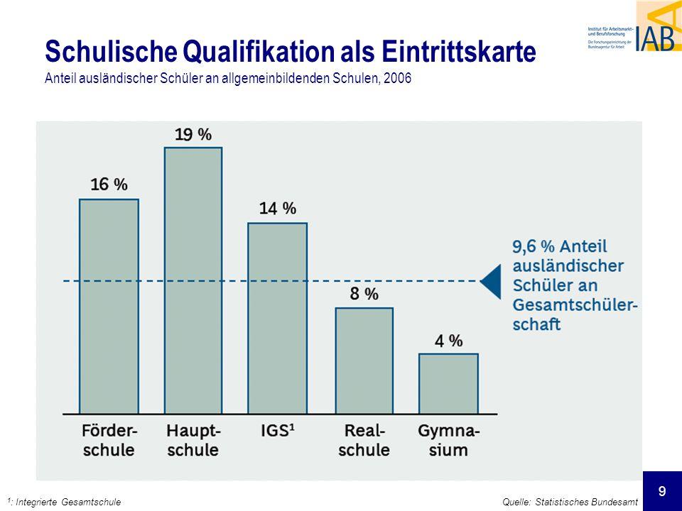 9 Schulische Qualifikation als Eintrittskarte Anteil ausländischer Schüler an allgemeinbildenden Schulen, 2006 Quelle: Statistisches Bundesamt 1 : Int