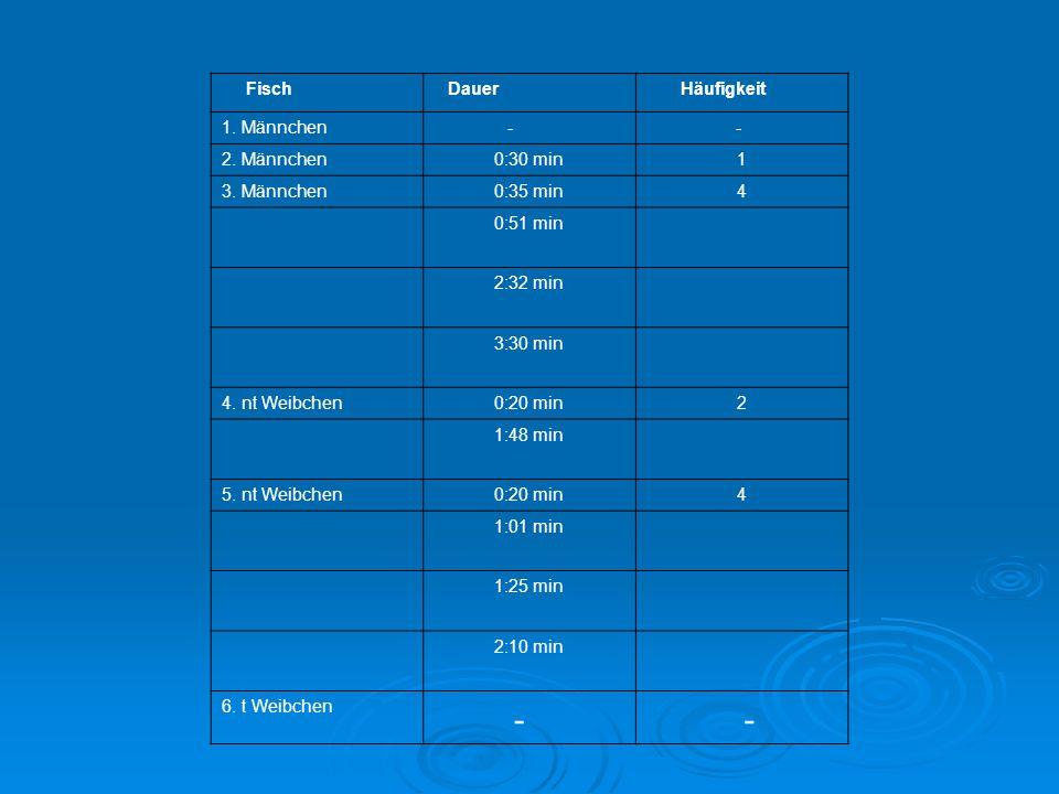 Fisch Dauer Häufigkeit 1. Männchen - - 2. Männchen0:30 min1 3. Männchen0:35 min4 0:51 min 2:32 min 3:30 min 4. nt Weibchen0:20 min2 1:48 min 5. nt Wei