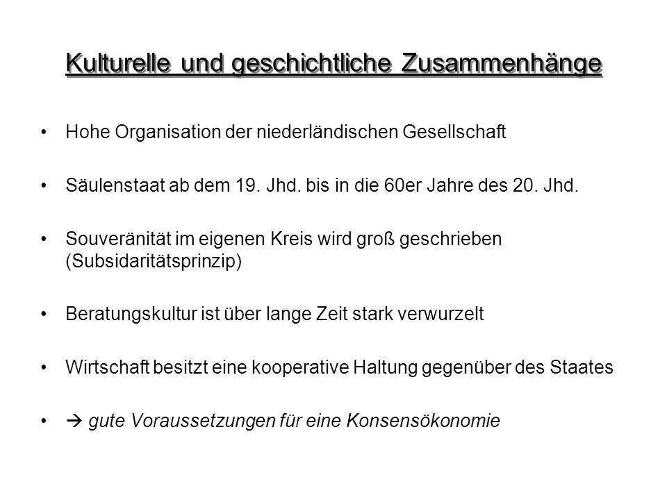Kulturelle und geschichtliche Zusammenhänge Hohe Organisation der niederländischen Gesellschaft Säulenstaat ab dem 19. Jhd. bis in die 60er Jahre des