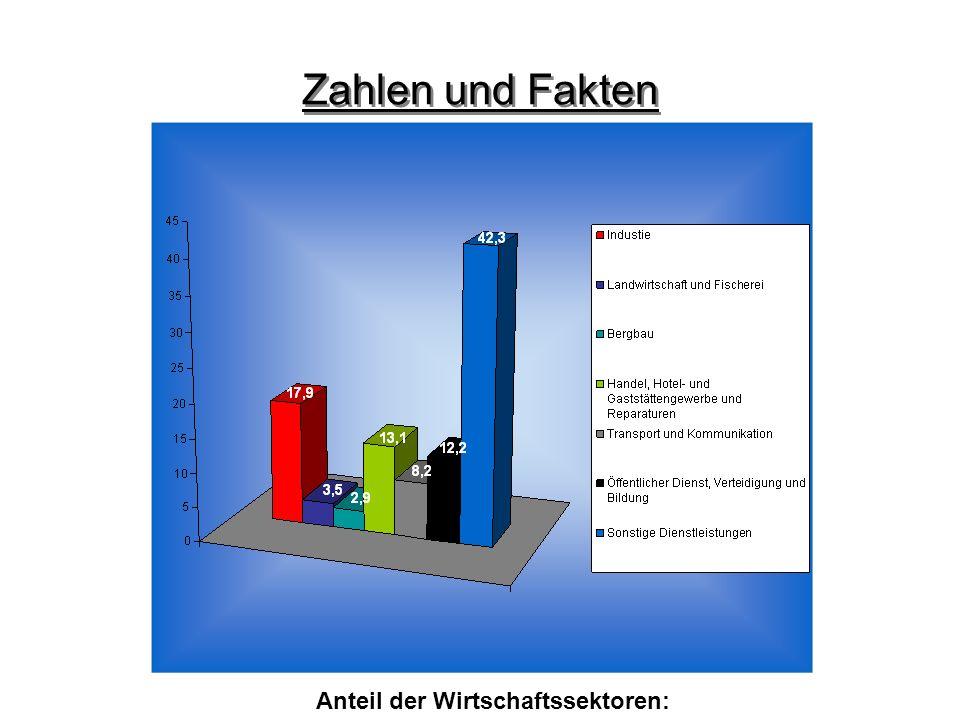 Zahlen und Fakten Anteil der Wirtschaftssektoren: