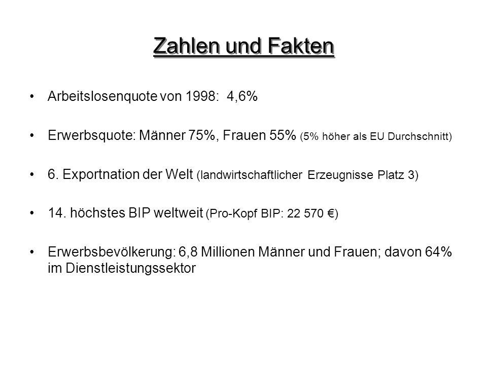 Zahlen und Fakten Arbeitslosenquote von 1998: 4,6% Erwerbsquote: Männer 75%, Frauen 55% (5% höher als EU Durchschnitt) 6. Exportnation der Welt (landw